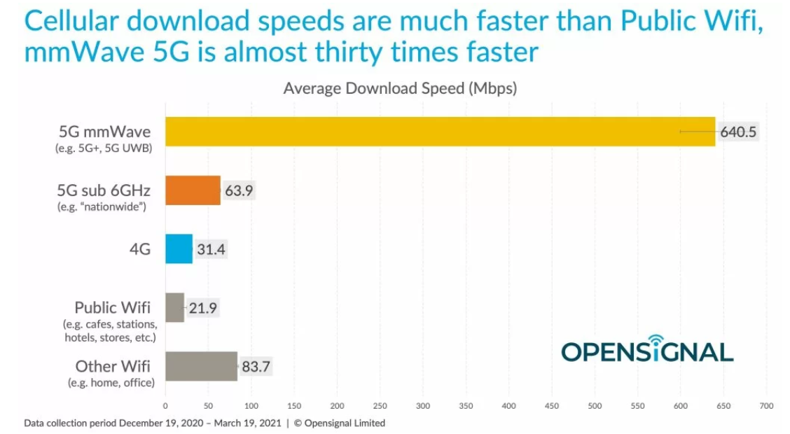 Opensource Speed
