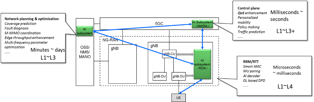 Figure 2. The Introduction of AI subsystem in the 3GPP network architecture