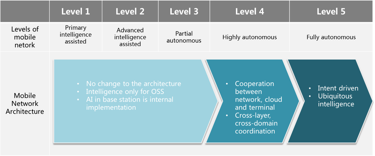 Figure 3. The architecture evolution map according to the network intellgent levels