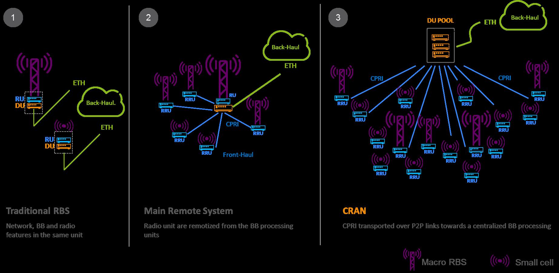 Uncategorised - IEEE Future Networks