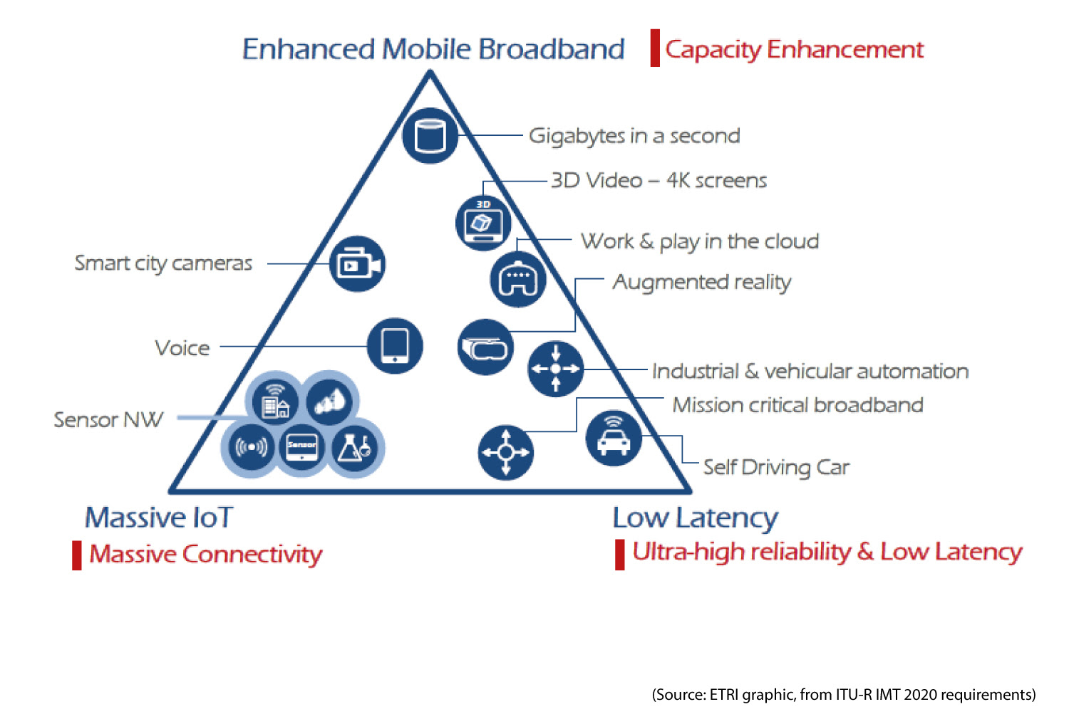 triangle of 5g applications